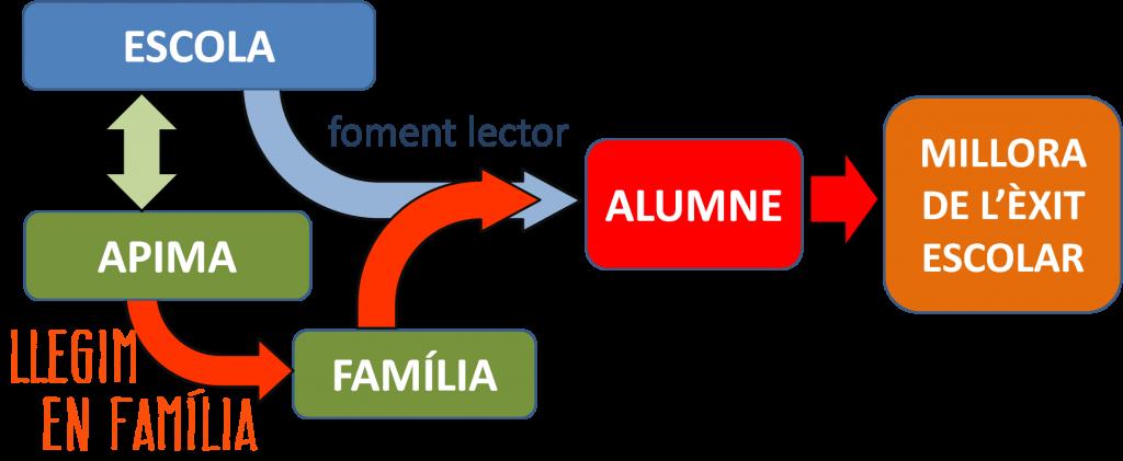 Llegimenfamilia_grafic